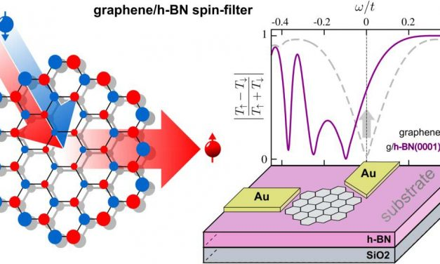 Graphene flakes for future transistors